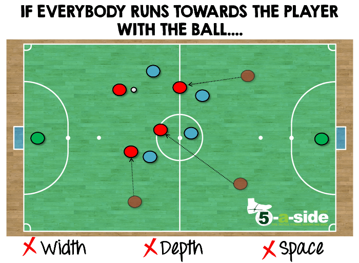 Futsal Tip - Players Running to the Ball