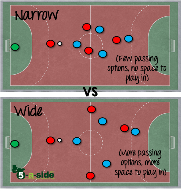 narrow vs wide futsal strategy