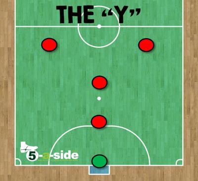y formation futsal tactics