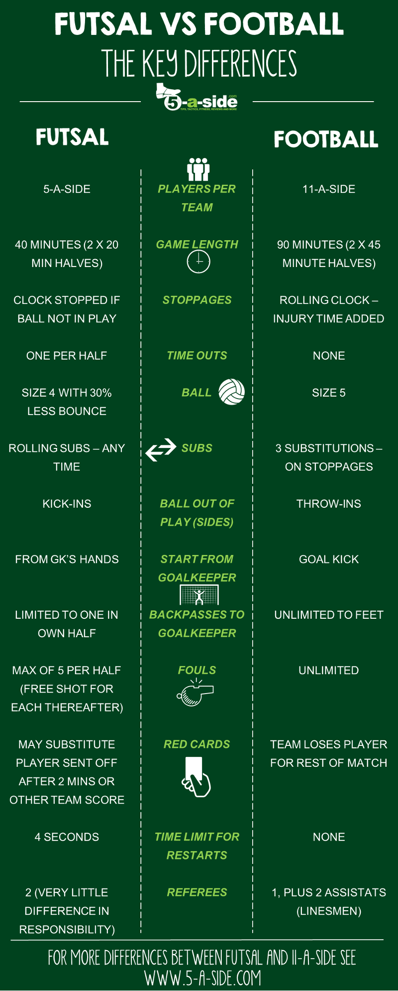 Futsal rules vs 11-a-side football differences