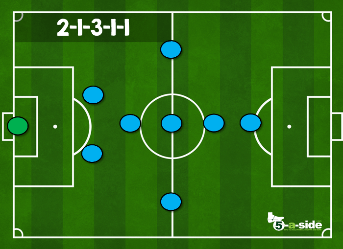 2-1-3-1-1 9-a-side tactic formation