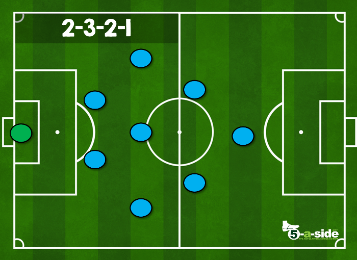 2-3-2-1 9-a-side tactic formation