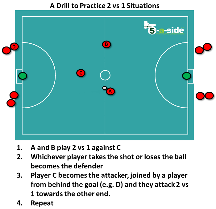 2 vs 1 Defending Drill Practice