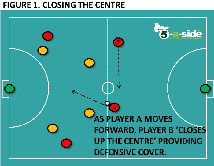 Closing up the centre - 2v1 defending