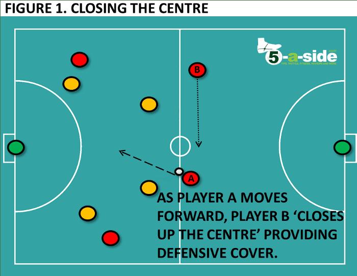 Closing up the centre - 2v1 defending