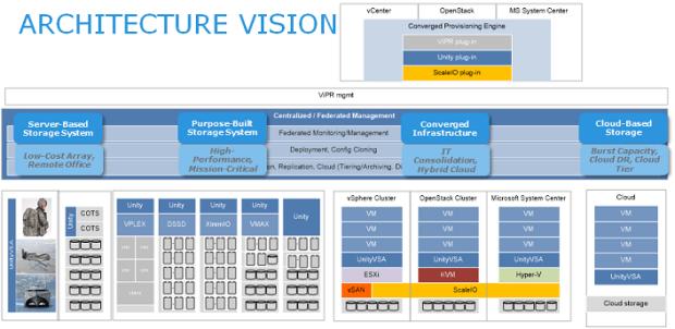 Unity architecture vision