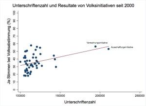 Unterschriften_Initiativen_2000