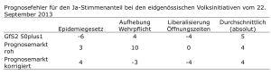 Prognosen1_sep2013