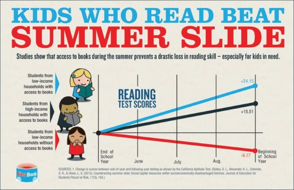 Get your kids reading to prevent this kind of Summer Slide #summerslide #library
