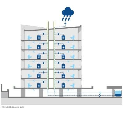 Gestión de Aguas Arquitectura Sostenible en Colombia
