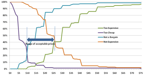 Van Westendorp pricing (the Price Sensitivity Meter) - 5 Circles Research
