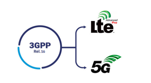 5G Technology: Open RAN Intelligent Controller (RIC)