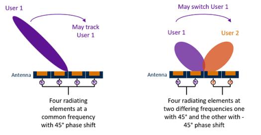 Beamforming, Beam Steering, Beam Switching, Massive MIMO for 5G
