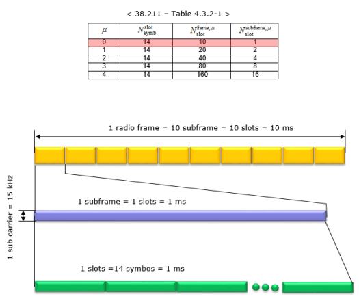 5G radio frame structure