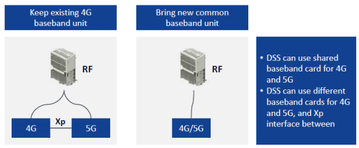 Dynamic Spectrum Sharing (DSS) for 4G to 5G Upgrade