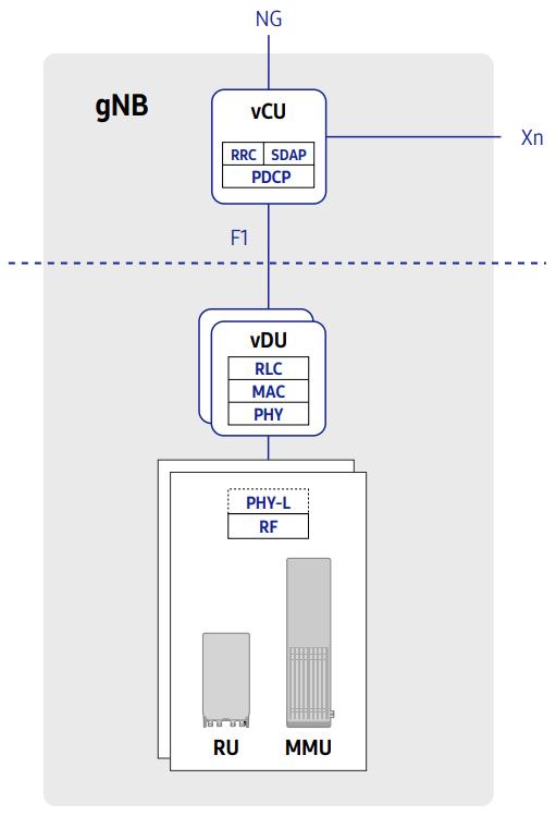 CU-DU split for 5G gNodeB gNB