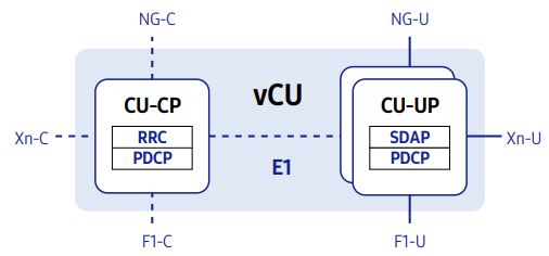 vRAN  CU-CP/CU-UP split architecture