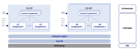 vRAN CU virtualization architecture