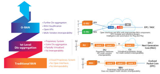 CableFree OpenRAN (O-Ran) disaggregated Radio Access Network for 5G and 4G and beyond