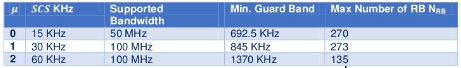 Spectral Efficiency of 5G-NR radio