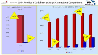 Latam 4G to 5G current and forecast