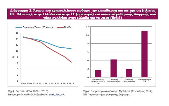 Έκθεση παρακολούθησης της εκπαίδευσης και της κατάρτισης 2017