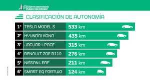 autonomia-guia-2019-para-comprar-un-coche-electrico-600voltios