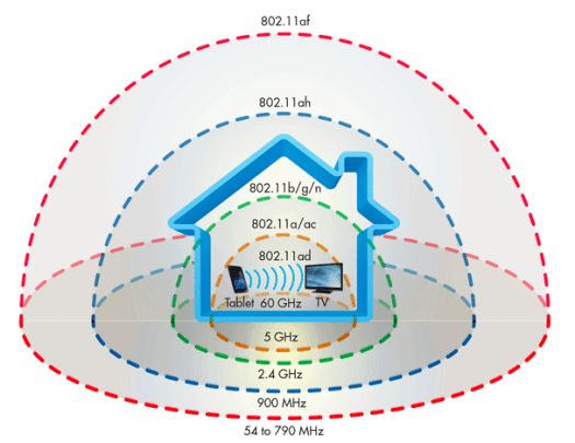 CableFree 802.11ad 60GHz V-band Wireless Network