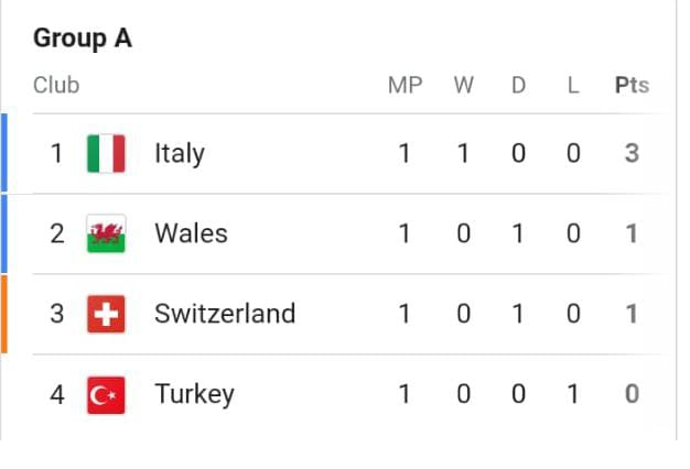 EURO 2020 Group A and B Standing