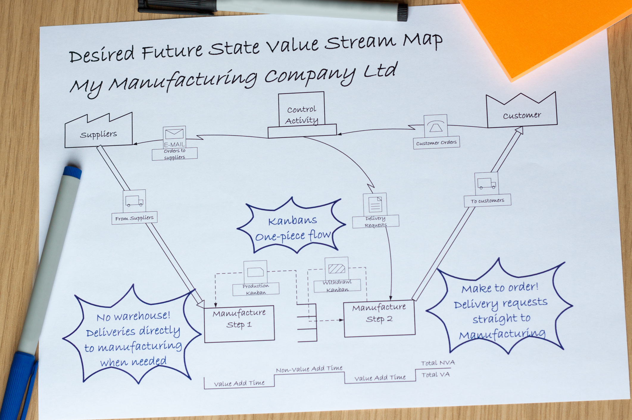 Article Beginner S Guide To Value Stream Mapping Vsm