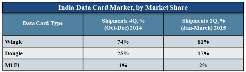 India Wi-Fi Data Card market CY 1Q 2015