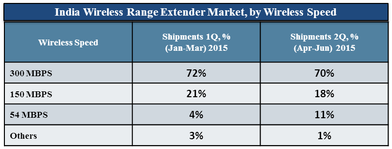 Wireless Range Extender market in India