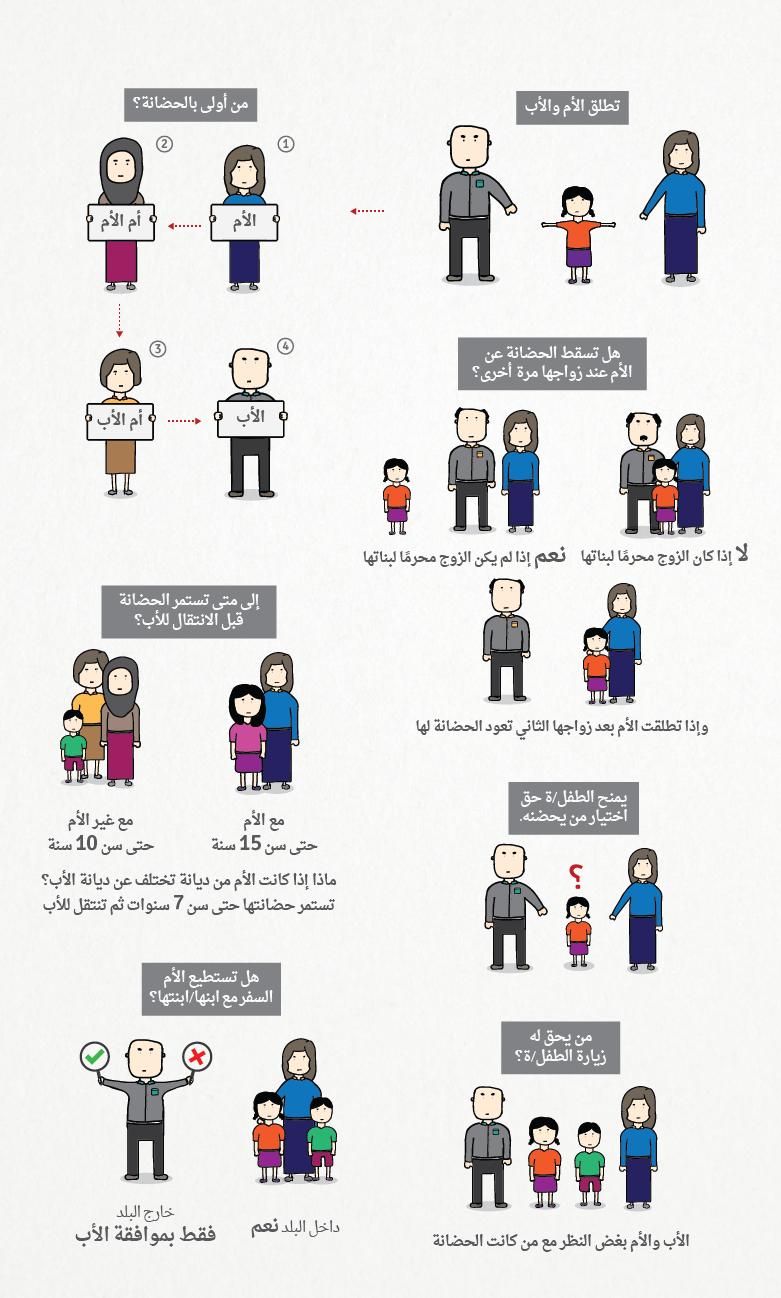 معلومات مصورة قوانين الحضانة في العالم العربي 7iber حبر