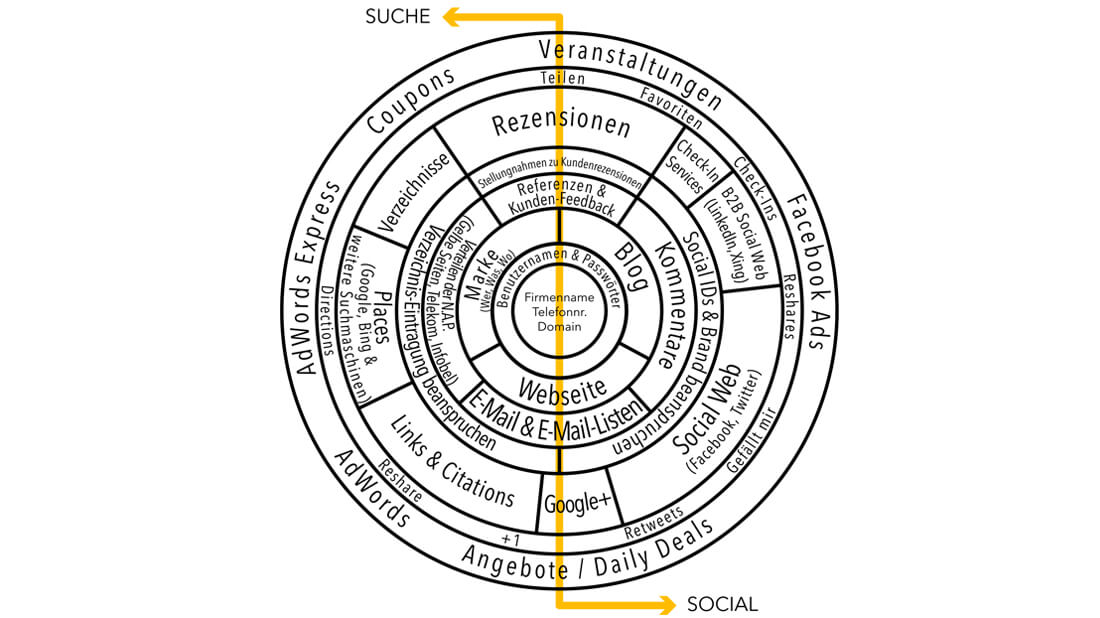 Anhand dieser Grafik erkennen Sie, worauf sich Ihr Online-Kapital aufbaut.