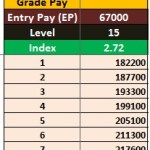 Pay Scale Salary For Pay Band Pay Matrix 67000 - 79000 After 7th Pay Commission