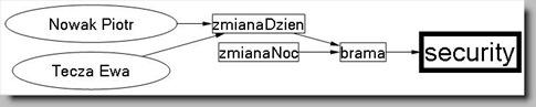 ActiveDirectory_Group_overview_Robert_Stuczynski_Noise_blog_3