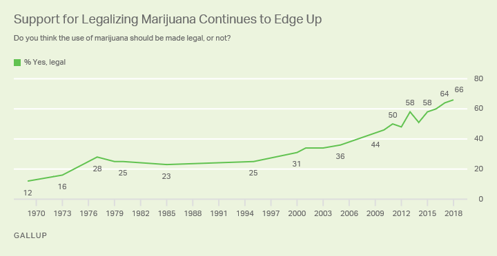 Americans Now Support Legalizing Marijuana