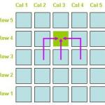 Dynamic Programming Moving on a Checkerboard