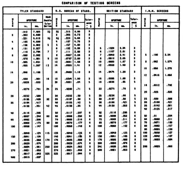 Particle Size Conversion Table Pdf Brokeasshome Com