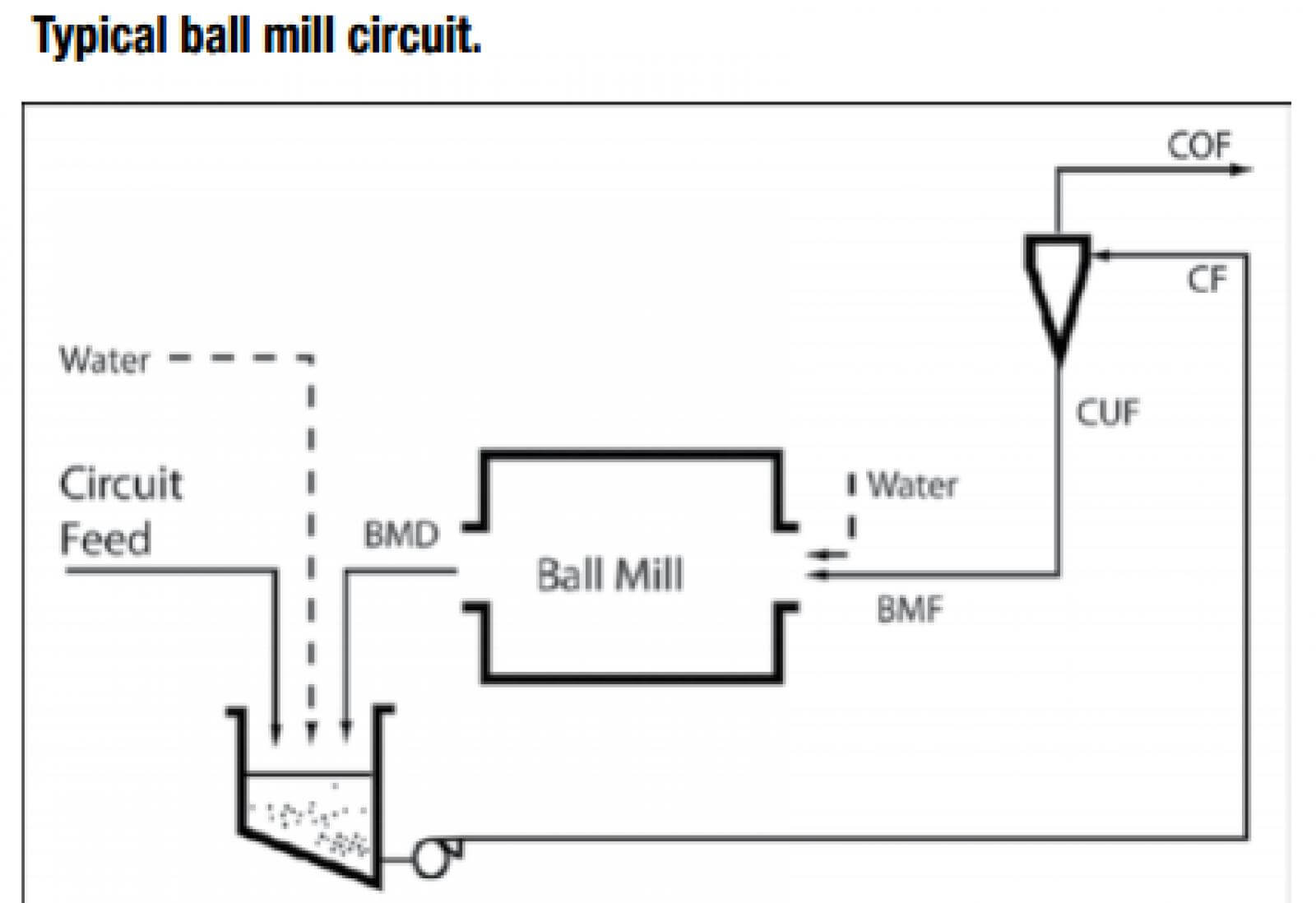 High Recirculating Loads In Ball Mill Circuits