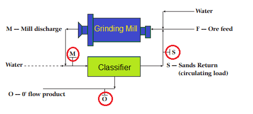 Circuit Complete Machines Weight