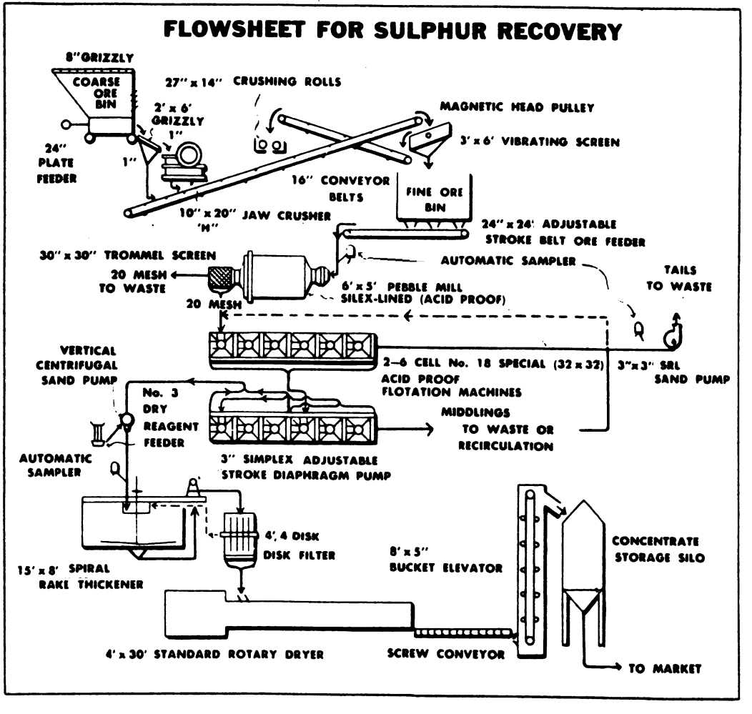 Process Flow Diagram Lng Plant