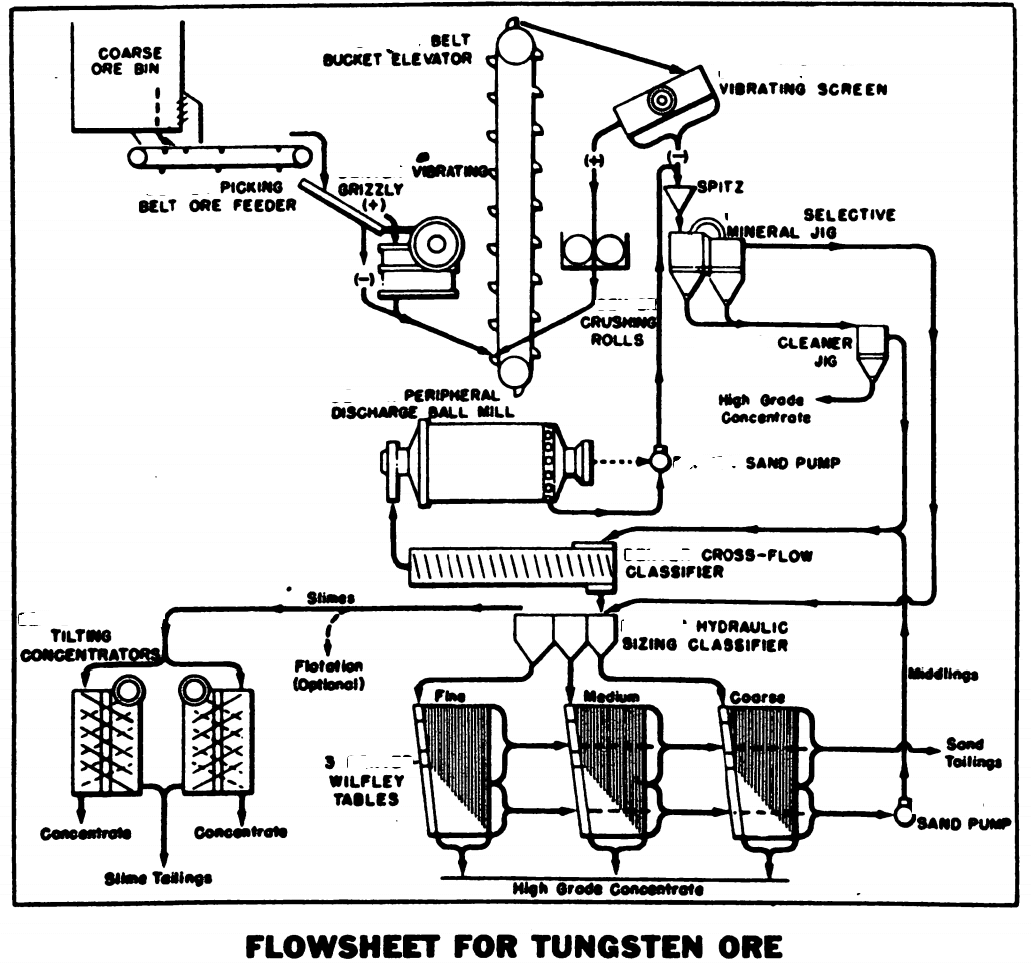 Tungsten Extraction Process Flowsheet
