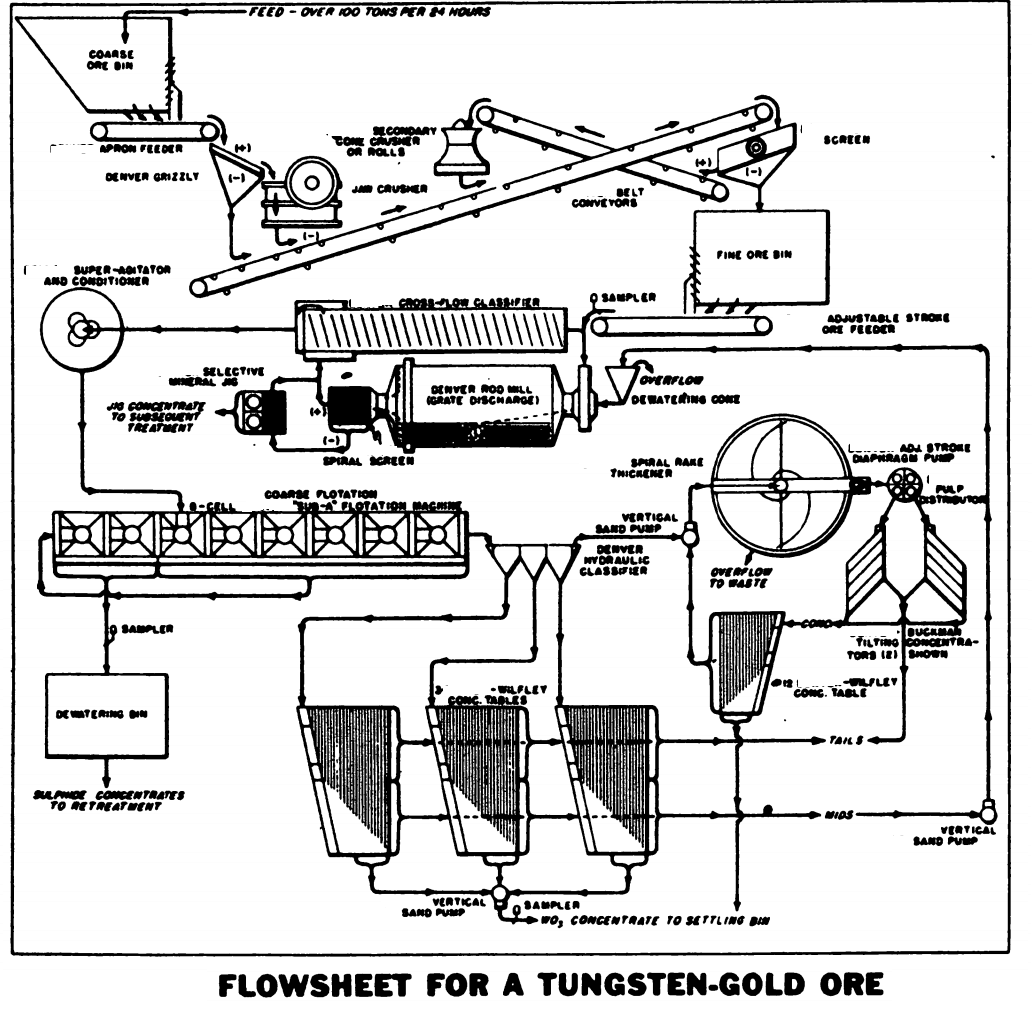 Froth Flotation Of Tungsten Ore