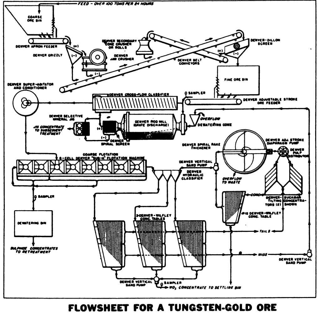 Tungsten Gold Extraction Flowsheet