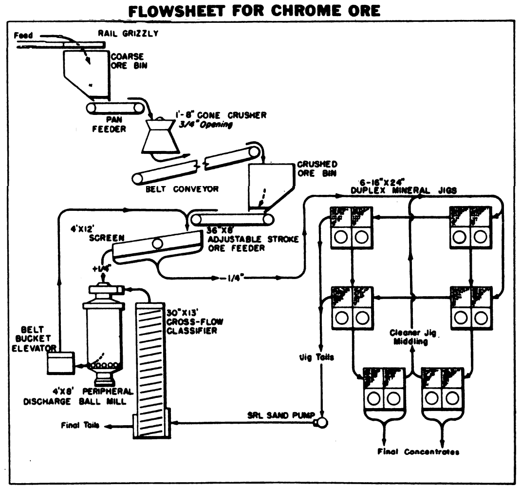 Chromite Process Flowsheet
