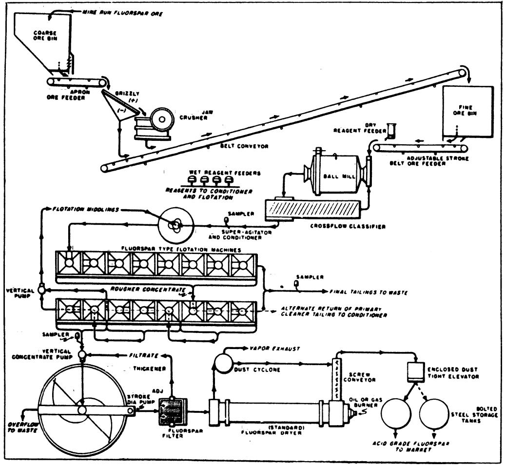 Contact Proces Flow Diagram