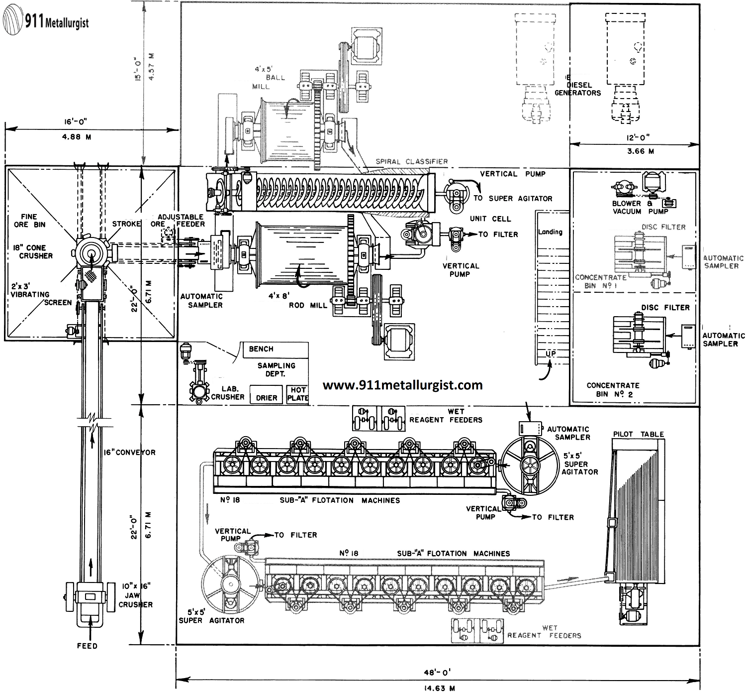 Small Mineral Processing Plant Design