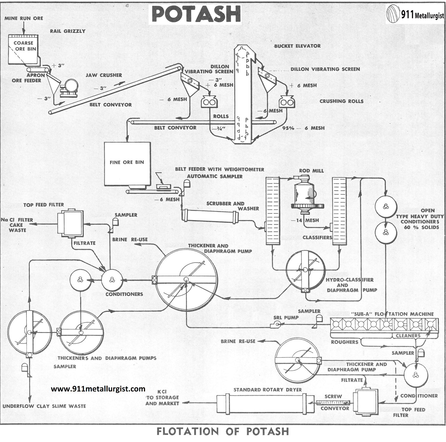 Flotation Of Potash