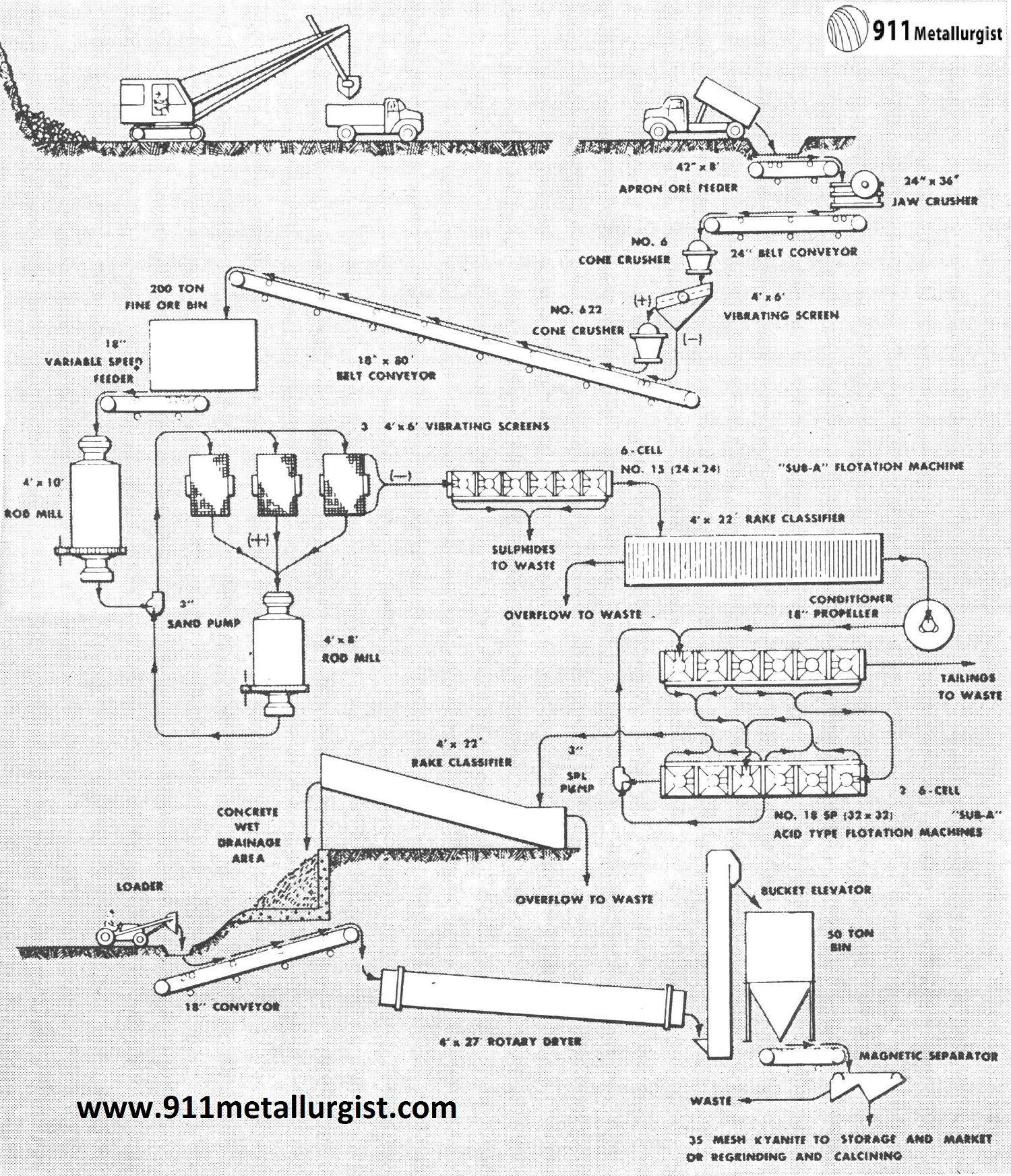 Kyanite And Sillimanite Beneficiation Process